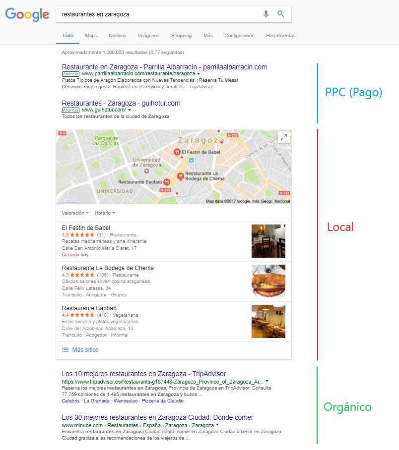 SEO Local: Diferencias entre resultados de pago, local y orgánico.